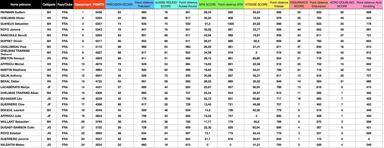 résultats du tournoi de boomerang de Blond 2021